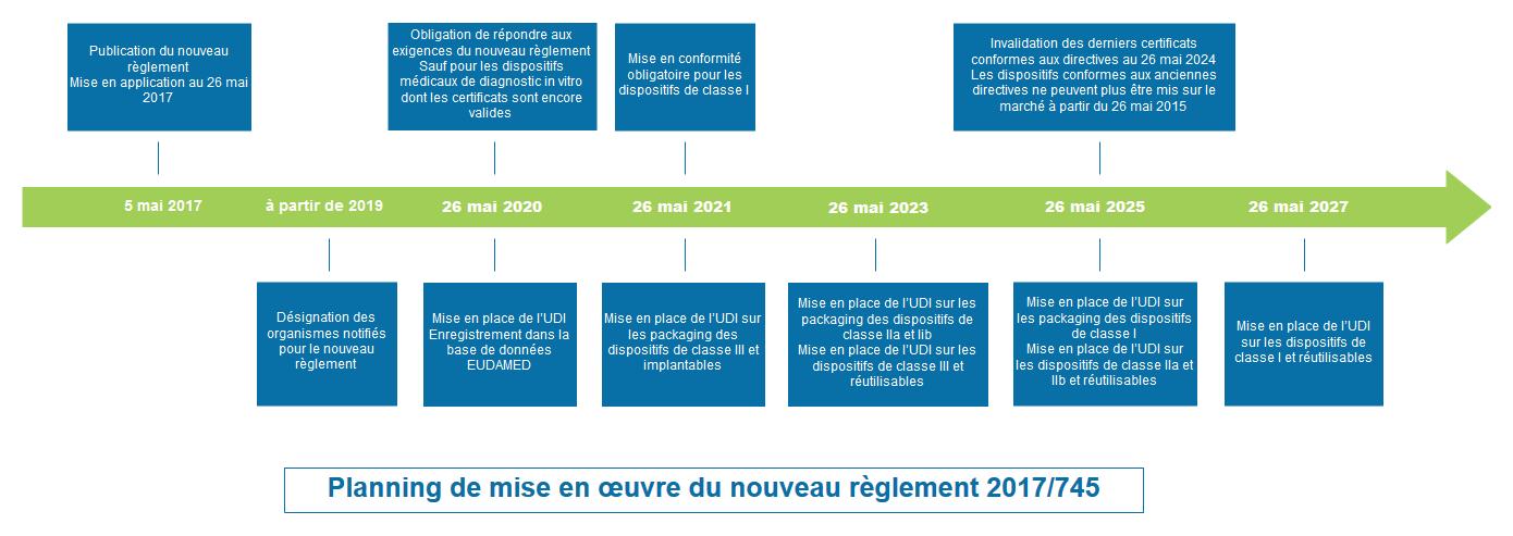 Planning de mise ne œuvre du nouveau règlement 2017/745