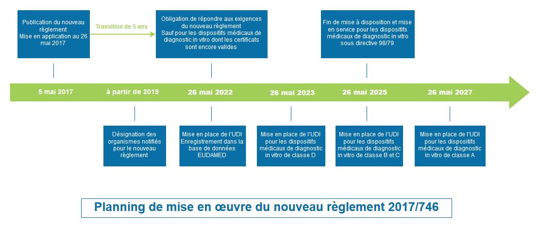 Planning de mise ne œuvre du nouveau règlement 2017/746