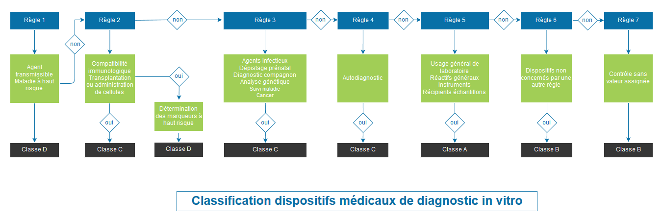 Classification des dispositifs médicaux de diagnostic in vitro