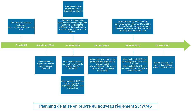 le planning de la mise en oeuvre du règlement 2017/745